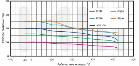 график зависимости давления от температуры