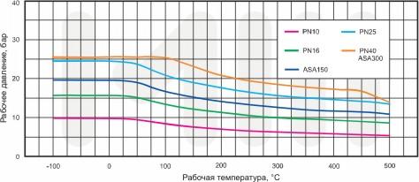график зависимости рабочего давления от температуры