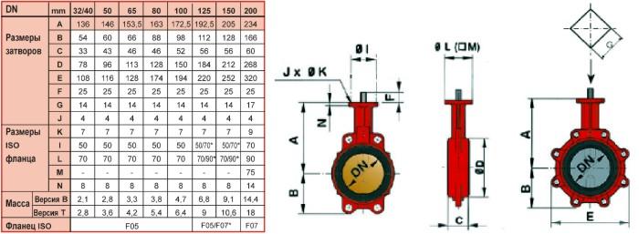 таблица размеров и весов поворотных дисковых затворов