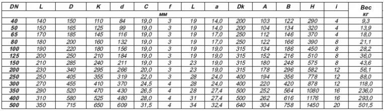 таблица размеров и весов фланцевых клиновых задвижек с обрезиненным клином