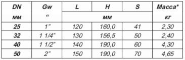 таблица размеров и весов резьбовых клиновых задвижек с обрезиненным клином
