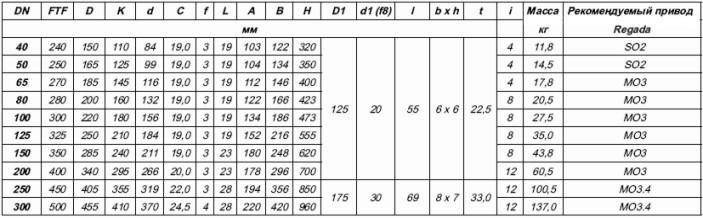 таблица размеров и весов клиновых задвижек с электроприводом
