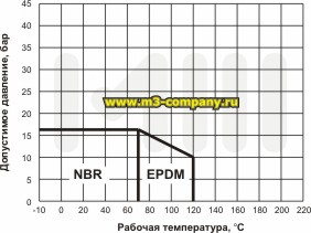 график зависимости клиновой задвижки с обрезиненным клином
