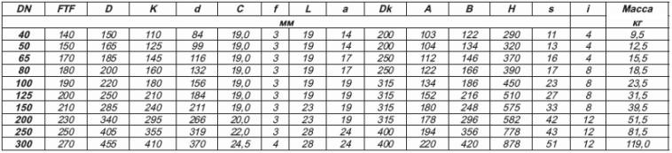 таблица размеров и весов клиновых задвижек с указателем